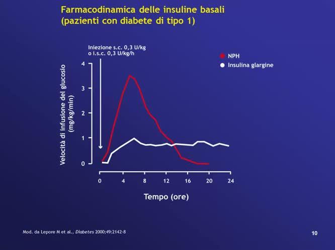 La terapia del diabete mellito di tipo 2 Consensus ADA EASD