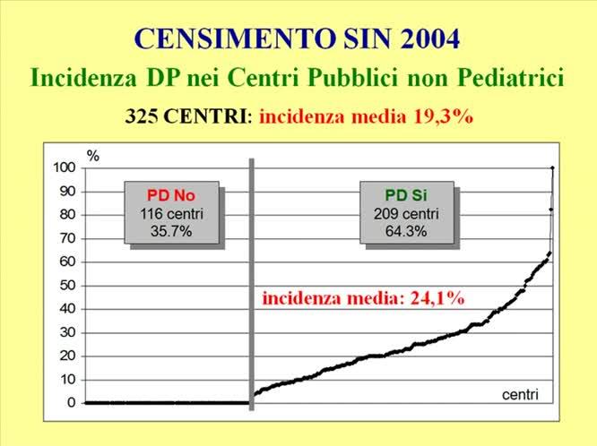 Stato attuale della dp in italia dati e questioni aperte dalle recenti indagini epidemiologiche