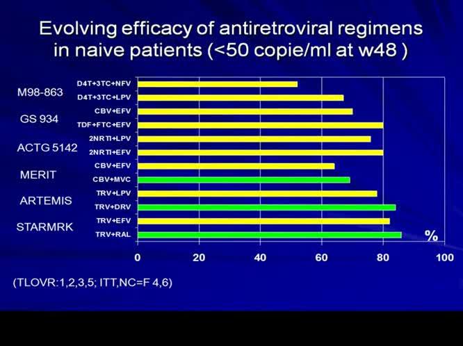 Nuovi farmaci: solo terapie di salvataggio o anche nuove strategie per i naive