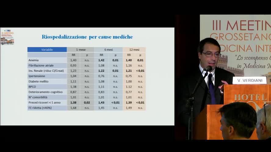 Riospedalizzazione e mortalità in una coorte di pazienti ricoverati in Medicina Interna per Scompenso cardiaco: i risultati dello studio POST-SMIT