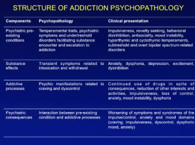 Does the prominent psychopathology of heroin addicts exist