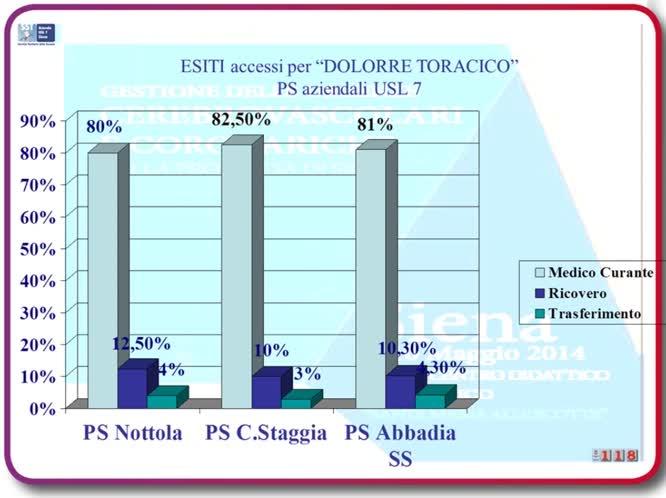 Rete IMA - il 118: dati e risultati nella rete IMA