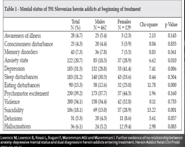 Anxiety-depressive mental status in heroin addicts entering treatment