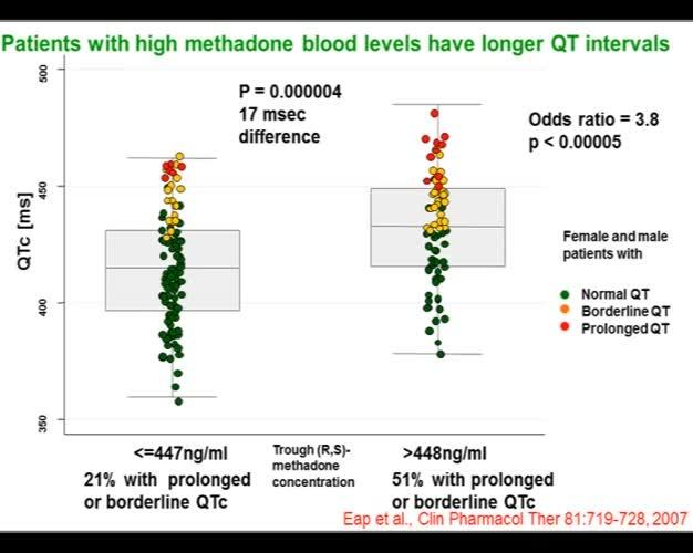 Genetics of methadone pharmacokinetics and cardioticity an update