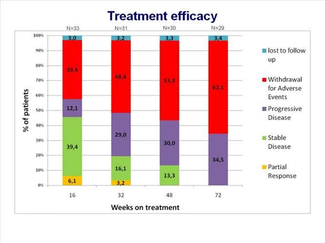 Trattamento con sorafenib del carcinoma epatocellulare (HCC) in pazienti con cirrosi e alterazione della funzione epatica: esperienza sul campo