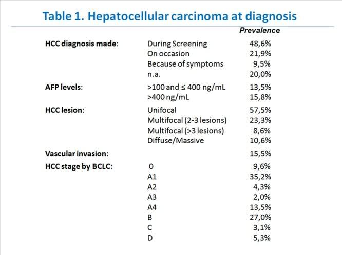 Epidemiologia e sopravvivenza dei pazienti con  carcinoma epatocellulare uno studio di coorte in un singolo caso