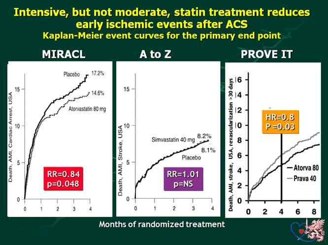 La terapia con statine dopo SCA per quanto tempo