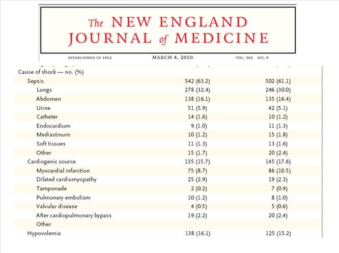 Trattamento farmacologico dello shock cardiogeno