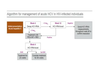 Diagnostic procedures for hepatitis C in HIV coinfection