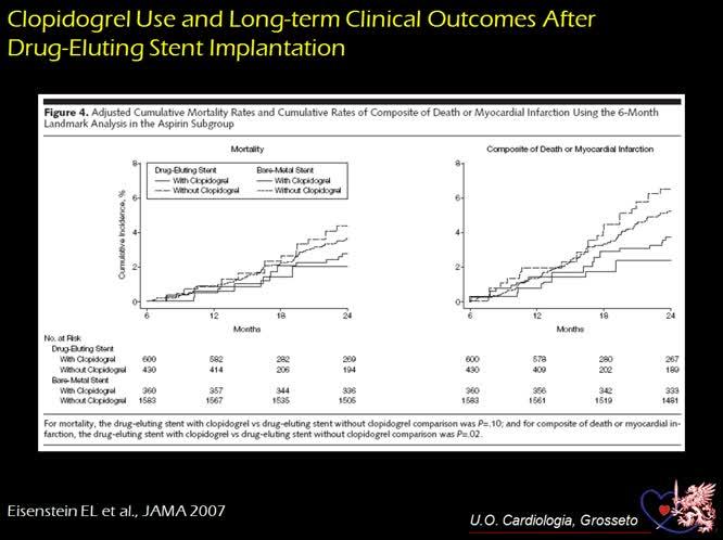 Duplice terapia antiaggregante nelle SCA per quanto tempo